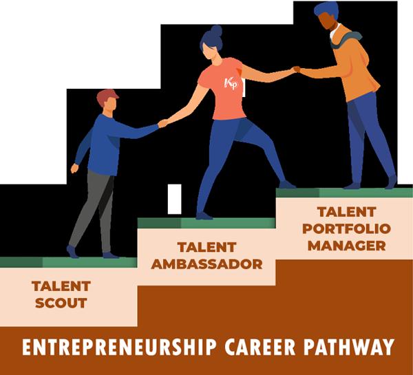 Entrepreneurship Career Path